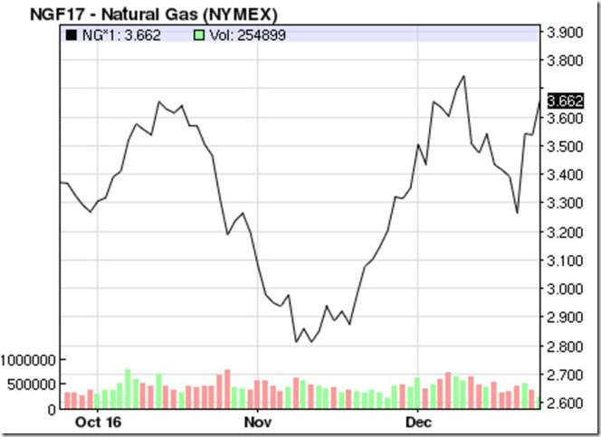 December 24 2016 natural gas prices