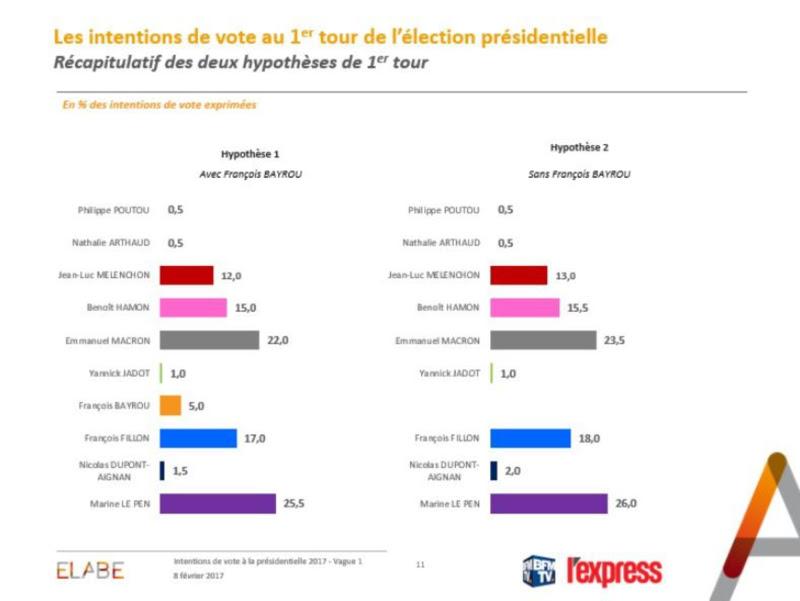 Fillon-conforte-sa-place-de-3e-homme-des-sondages-donc-prive-de-second-tour_5796877