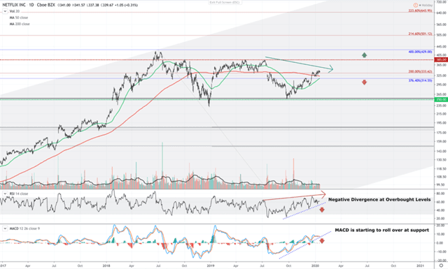 Netflix stock price technical chart