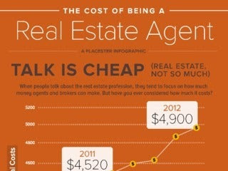 The Cost of Being a Real Estate Agent [I...