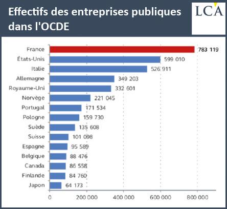 Effectifs des entreprises publiques dans l'OCDE