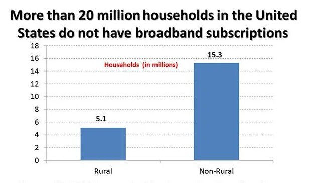 Households Without Broadband