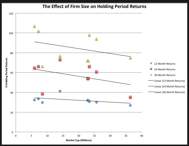The Effect of Firm Size on Holding Period Returns 1971-2007