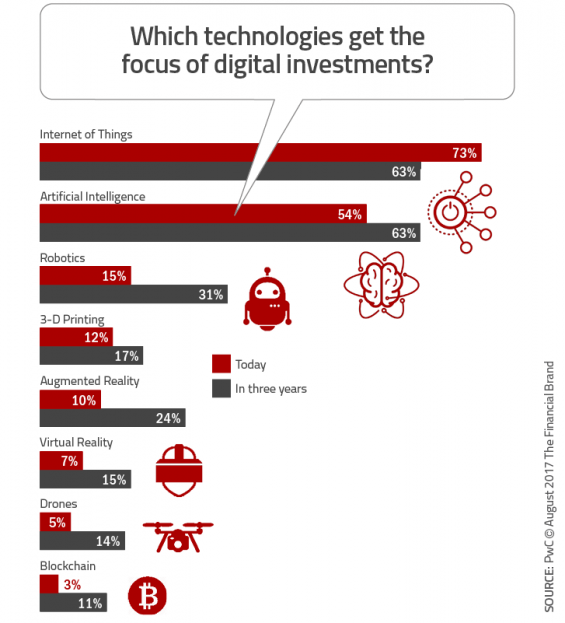 https://thefinancialbrand.com/wp-content/uploads/2017/08/Which_technologies_get_the_focus_of_digital_investments-565x623.png