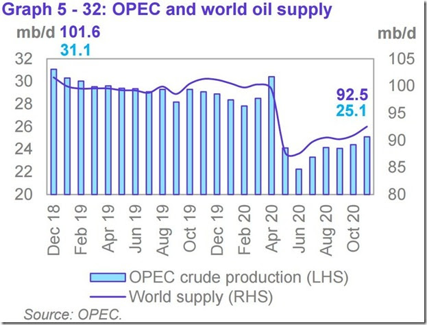November 2020 OPEC report global oil supply (2)