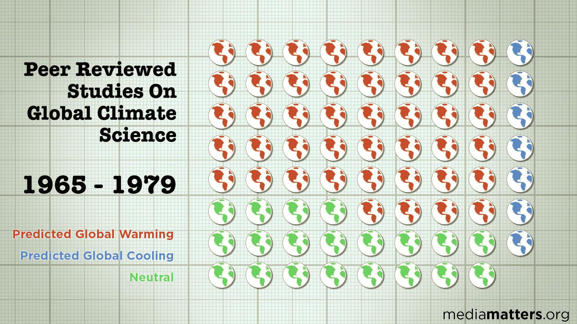 70s Climate Science Studies