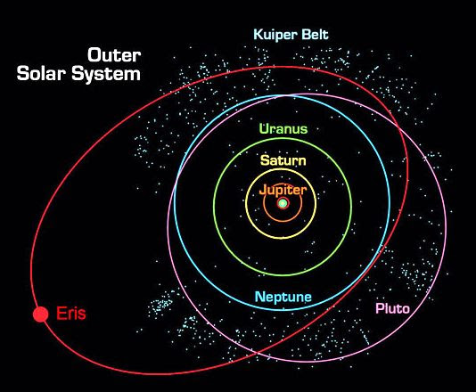 Eris in Solar System