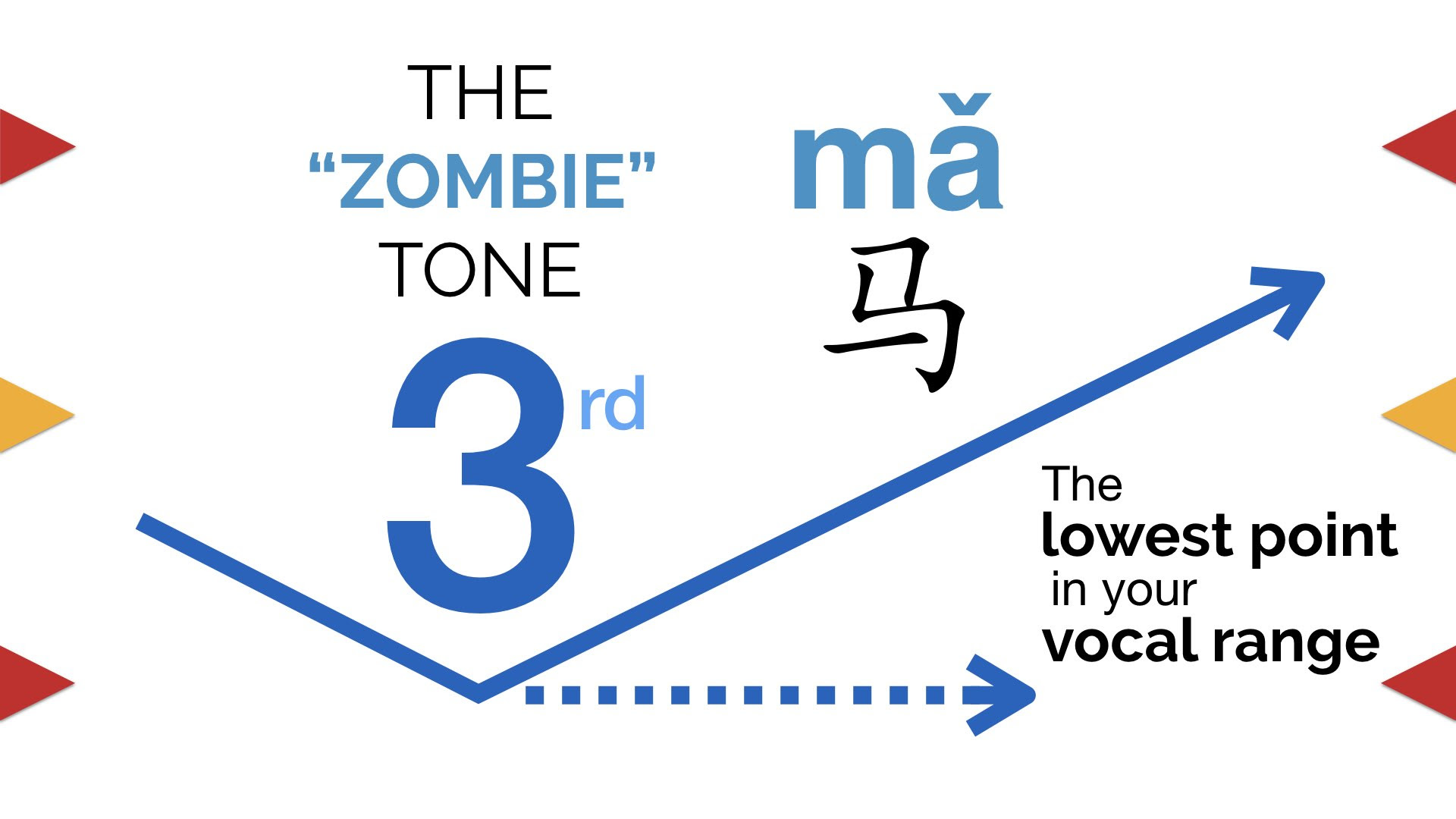 "3rd tone, the ""zombie"" tone of Chinese tones."