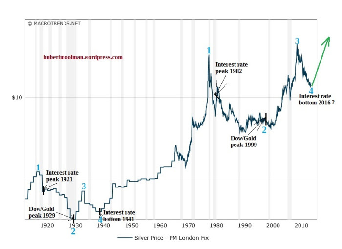Silver and Interest rates
