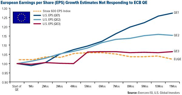 European Earnings per Share (EPS) Growth Estimates Not Responding to ECB QE