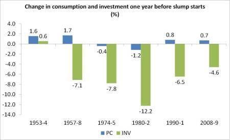 consumo dos EUA e do investimento