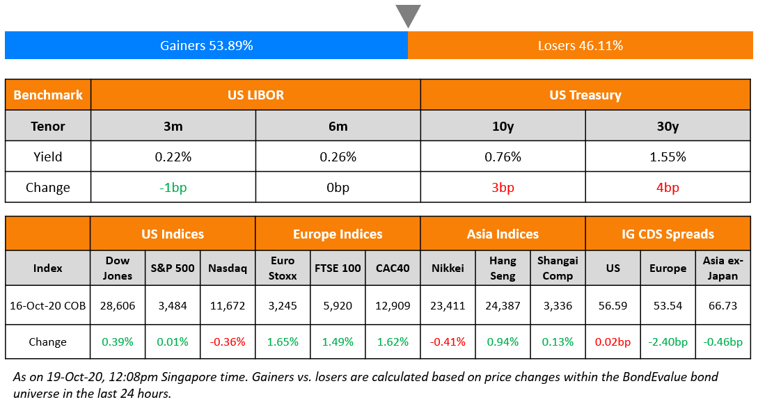 US Benchmark & Global Indices 19 Oct (1)