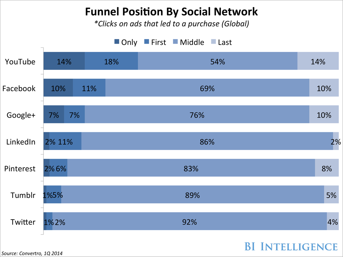 bii social funnel position