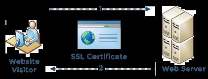 SSL-secure-diagram