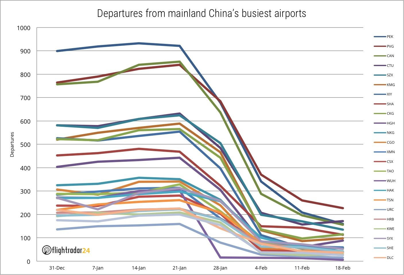 Falling air traffic in China