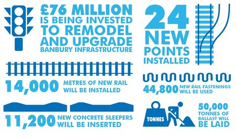 £76m railway upgrade means nine day closure of the Chiltern main line between Banbury, Leamington and Bicester North