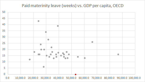 Paid maternity leave vs. per capita GDP