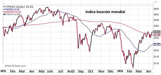 Indice boursier mondial