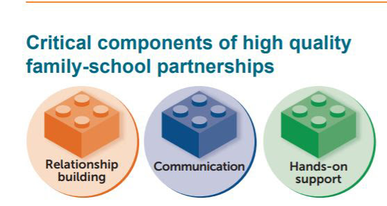 Critical components of high quality family-school partnerships