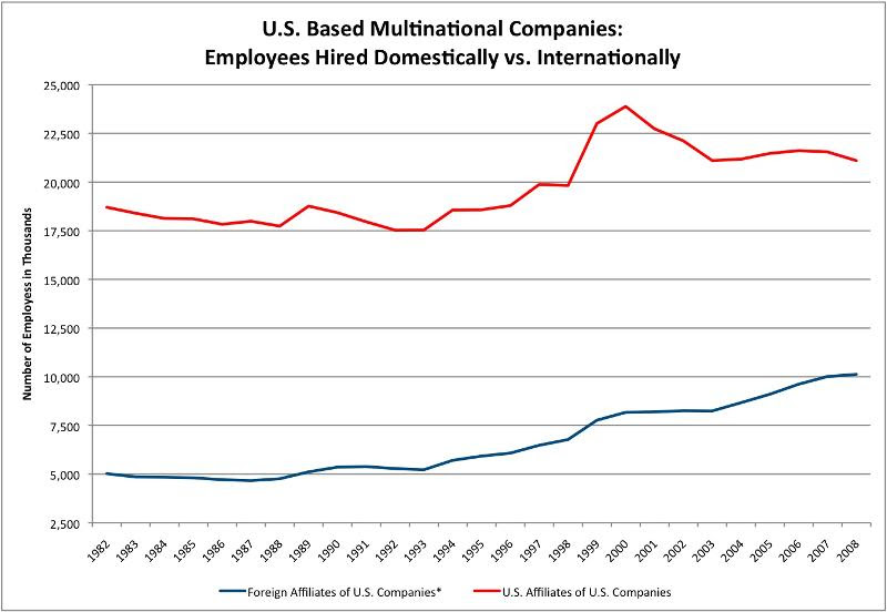 Multinational Hiring