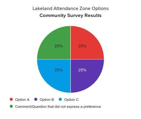 LLE Community Results