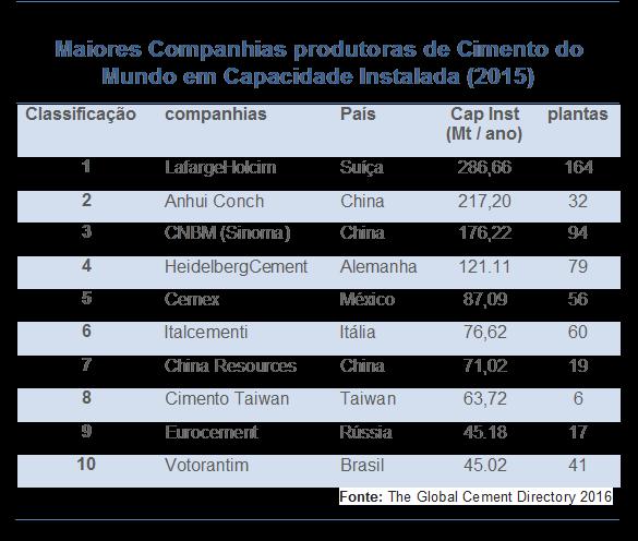 top-10-cimenteiras-do-mundo