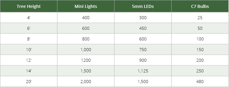 calculate lights needed for indoor trees