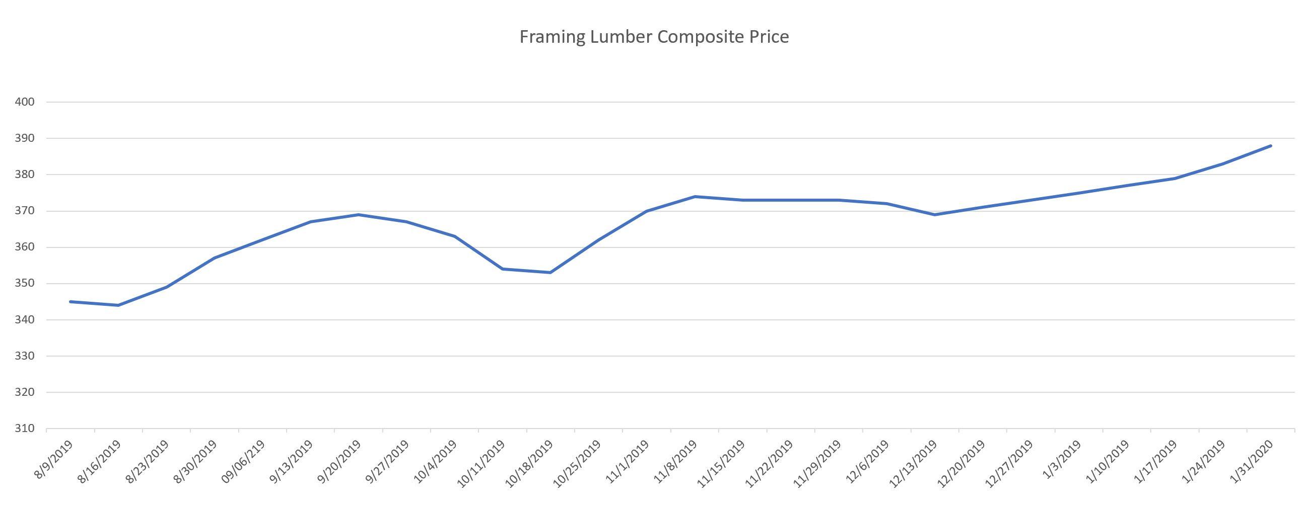 Framing Lumber Composite Price