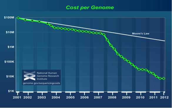 The plummeting cost to sequence the human genome (Source: NHGRI)