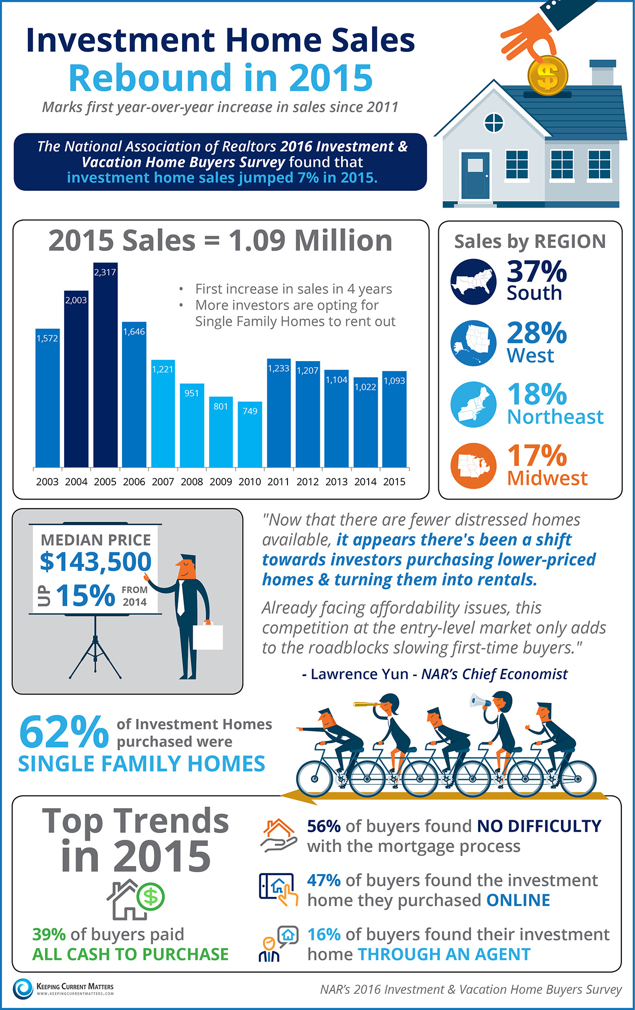 Investment Home Sales Rebound in 2015 | Keeping Current Matters