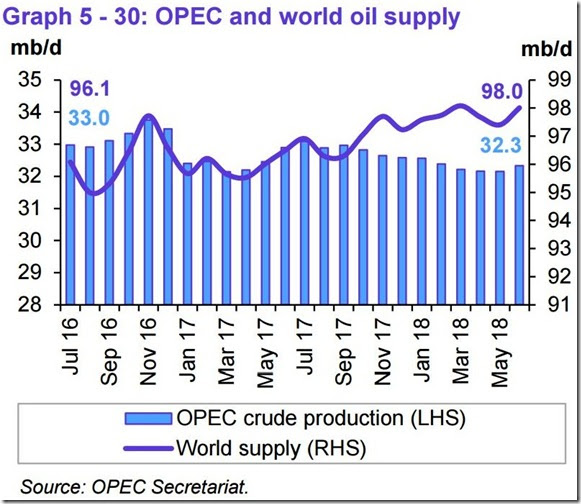 June 2018 OPEC report global oil supply