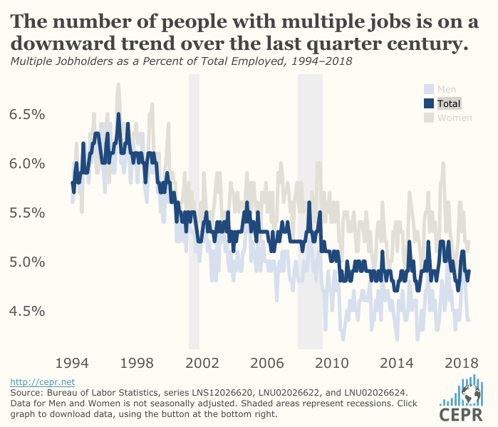 Multiple Jobholders as a Percent of Total Employed