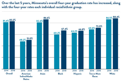 Over the last 5 years, MN's overall grad rate has increased, along with rates for each racial/ethnic group