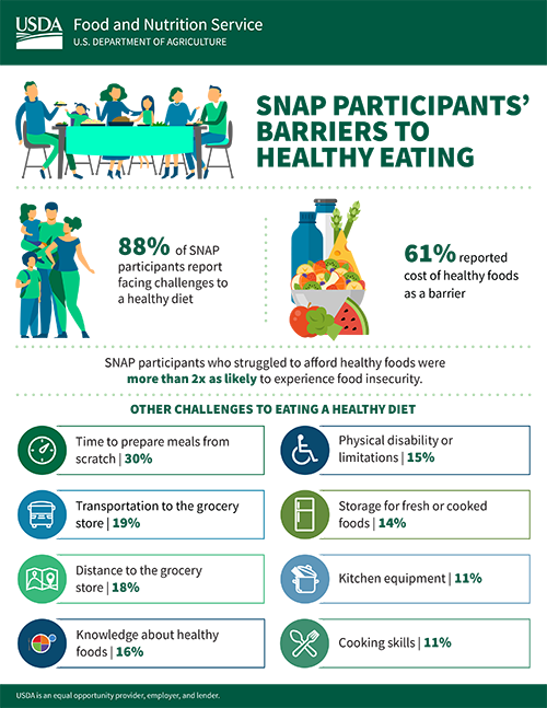 SNAP Participants' Barriers to Healthy Eating infographic