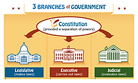 Screenshot of the 3 branches of government poster. Link goes to Kids.gov's 3 Branches of Government poster.