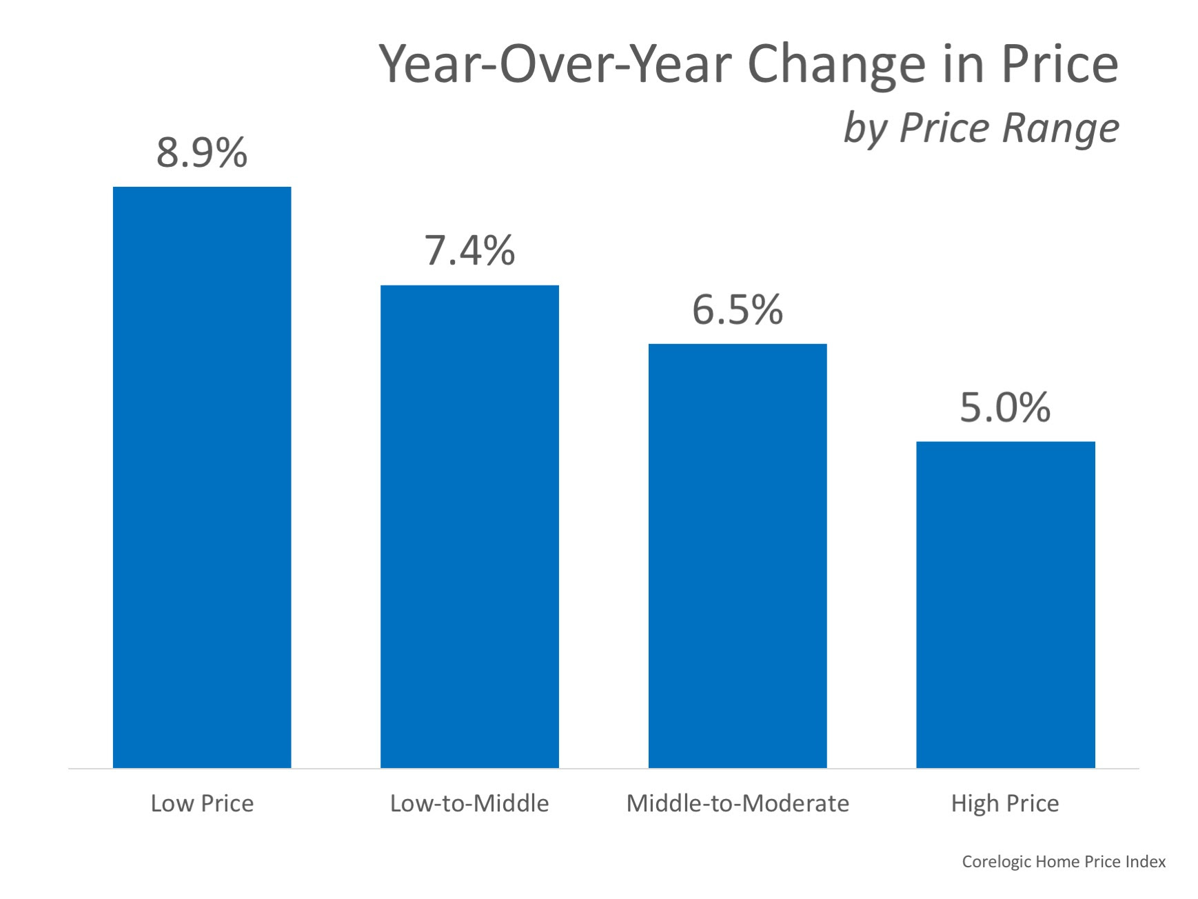 How Much Has Your Home Increased in Value? | MyKCM