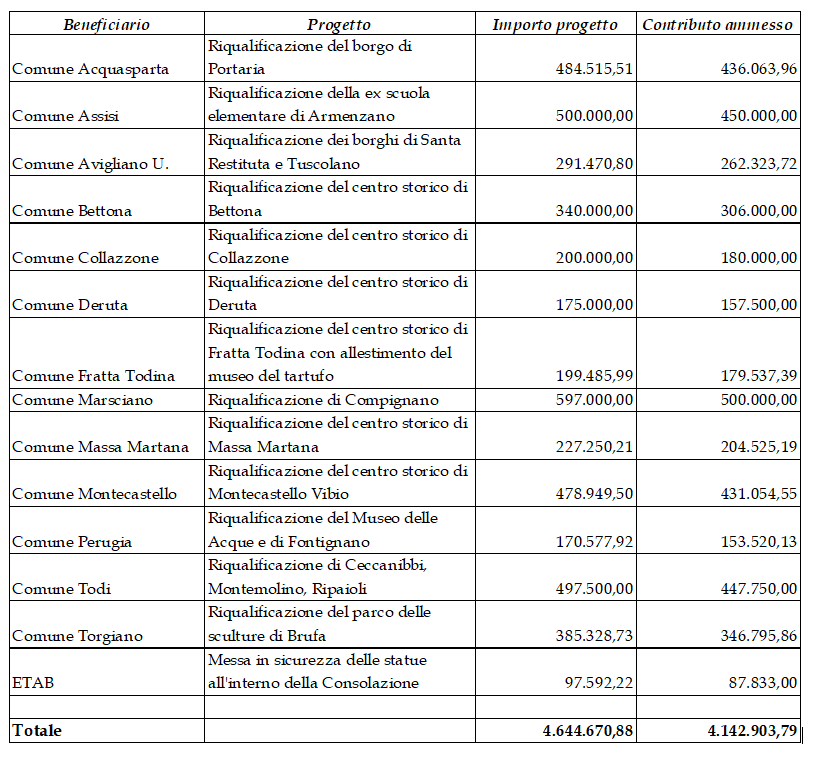 finanziamenti gal