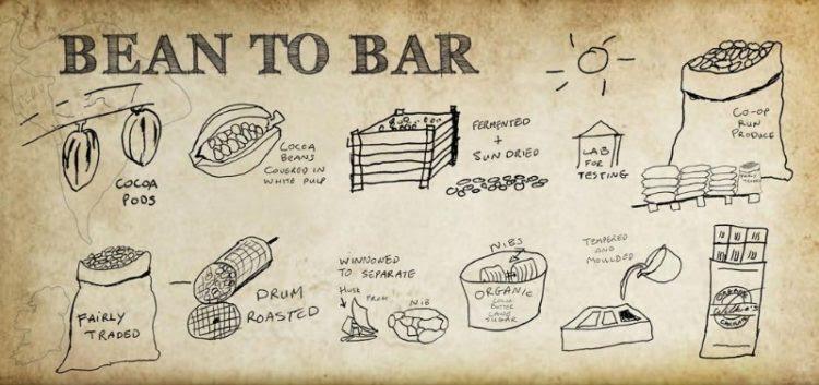 Cokolada Bean to bar Process