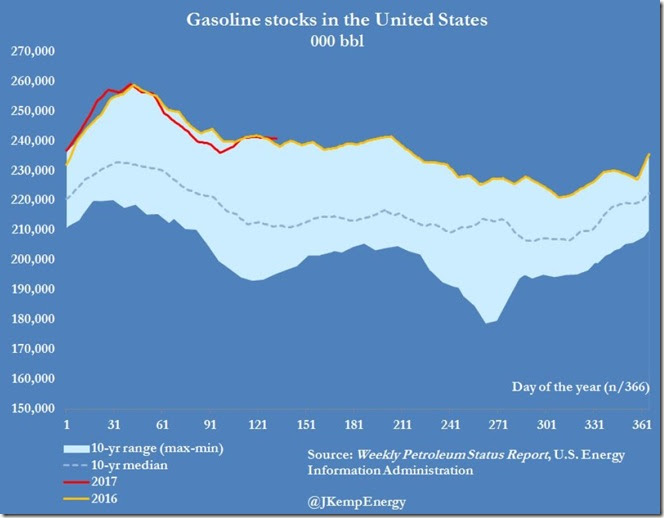 May 17 2017 gasoline inventories for May 12