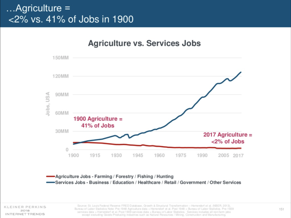As agricultural jobs decreased other jobs increased