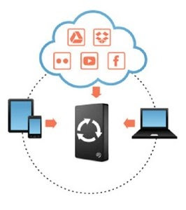 Cloud Connectivity and Social Media Backup