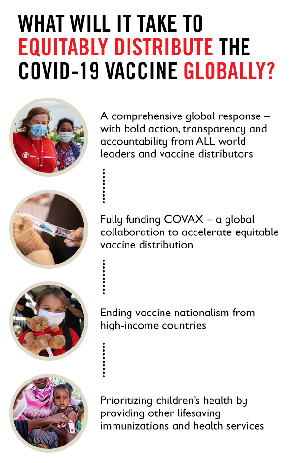 What will it take to equitably distribute the COVID-19 vaccine globally? A comprehensive global response - with bold action, transparency and accountability from ALL world leaders and vaccine distributors. Fully funding COVAX - a global collaboration to accelerate vaccine distribution. Ending vaccine nationalism from high-income countries. Prioritizing children's health by providing other lifesaving immunizations and health services.