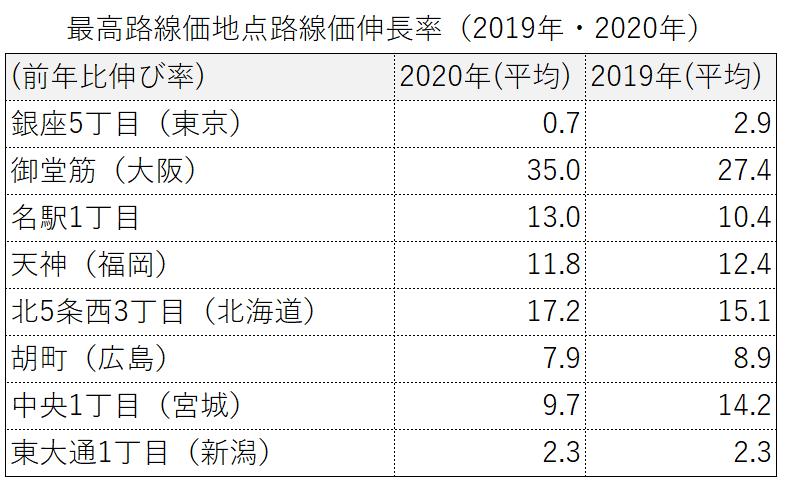 最高価格地点の路線価伸び率比較2019年と2020年