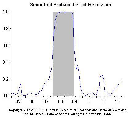 recessão prov
