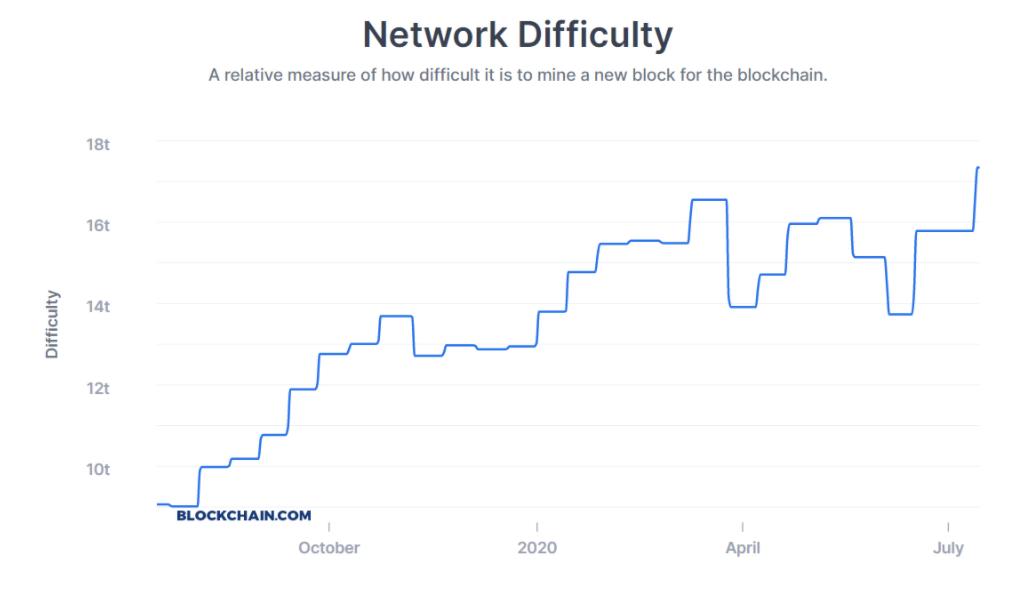 network difficulty