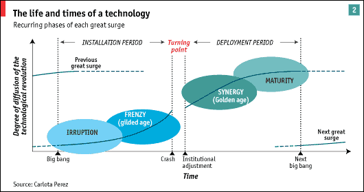 life cycle of tech