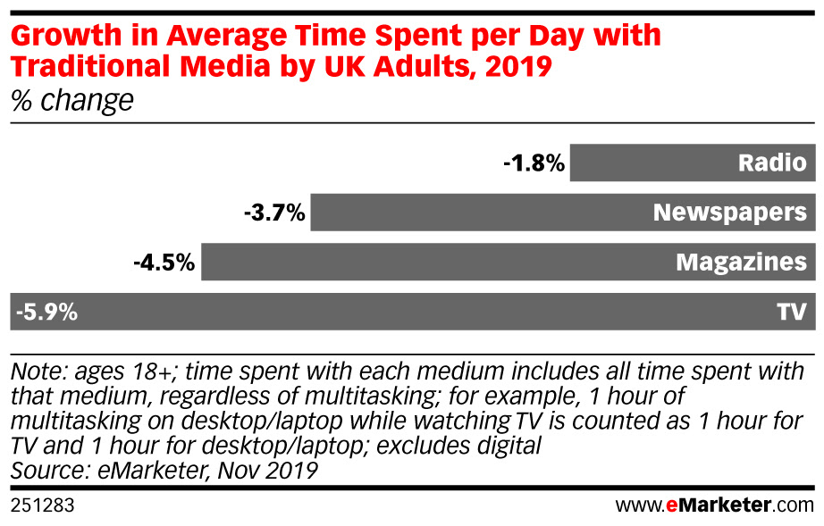 eMarketer-growth-average-time-spent-per-day-with-traditional-media-by-uk-adults-2019-change-251283 (1).jpeg