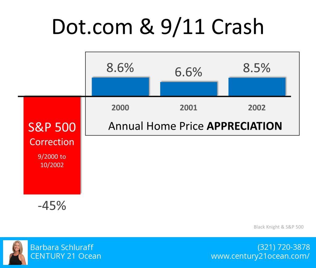 Dot. com & 9/11 Crash