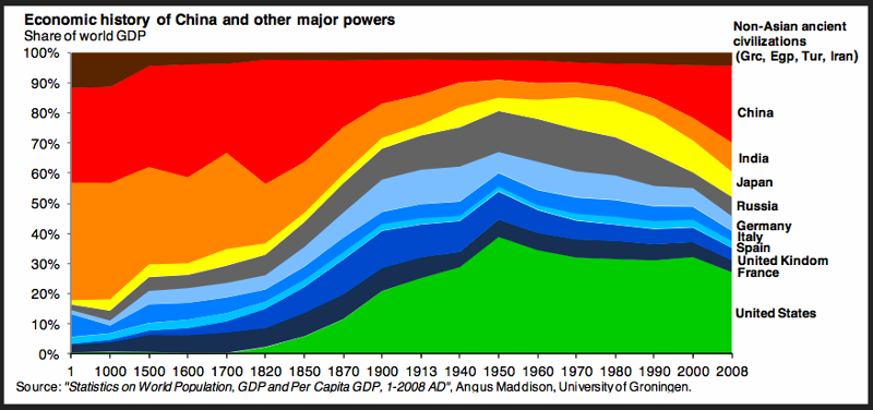 2000 years of economic history in 1 chart