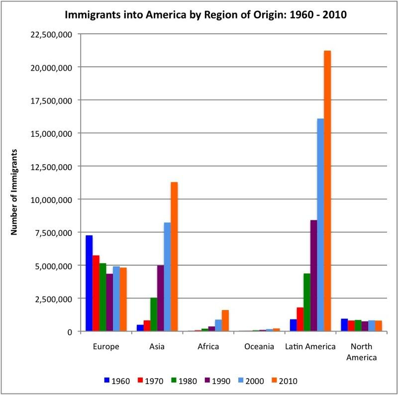 American Immigration by Region